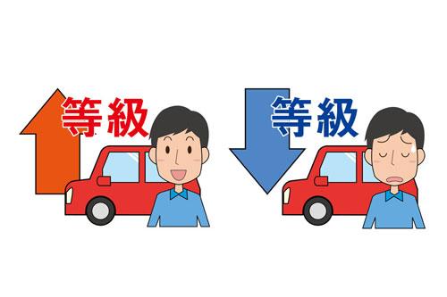 自動車保険の等級について